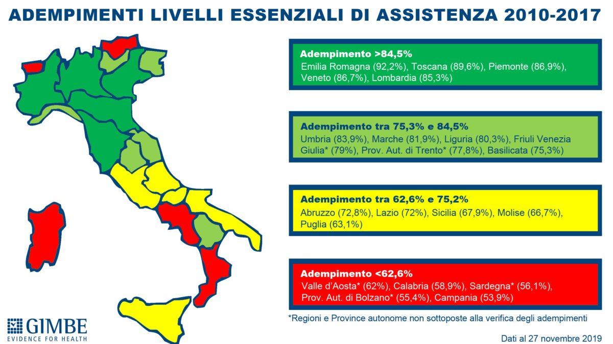 Livelli essenziali di assistenza 2010-2017: sempre più concreto rischio sanità a due velocità